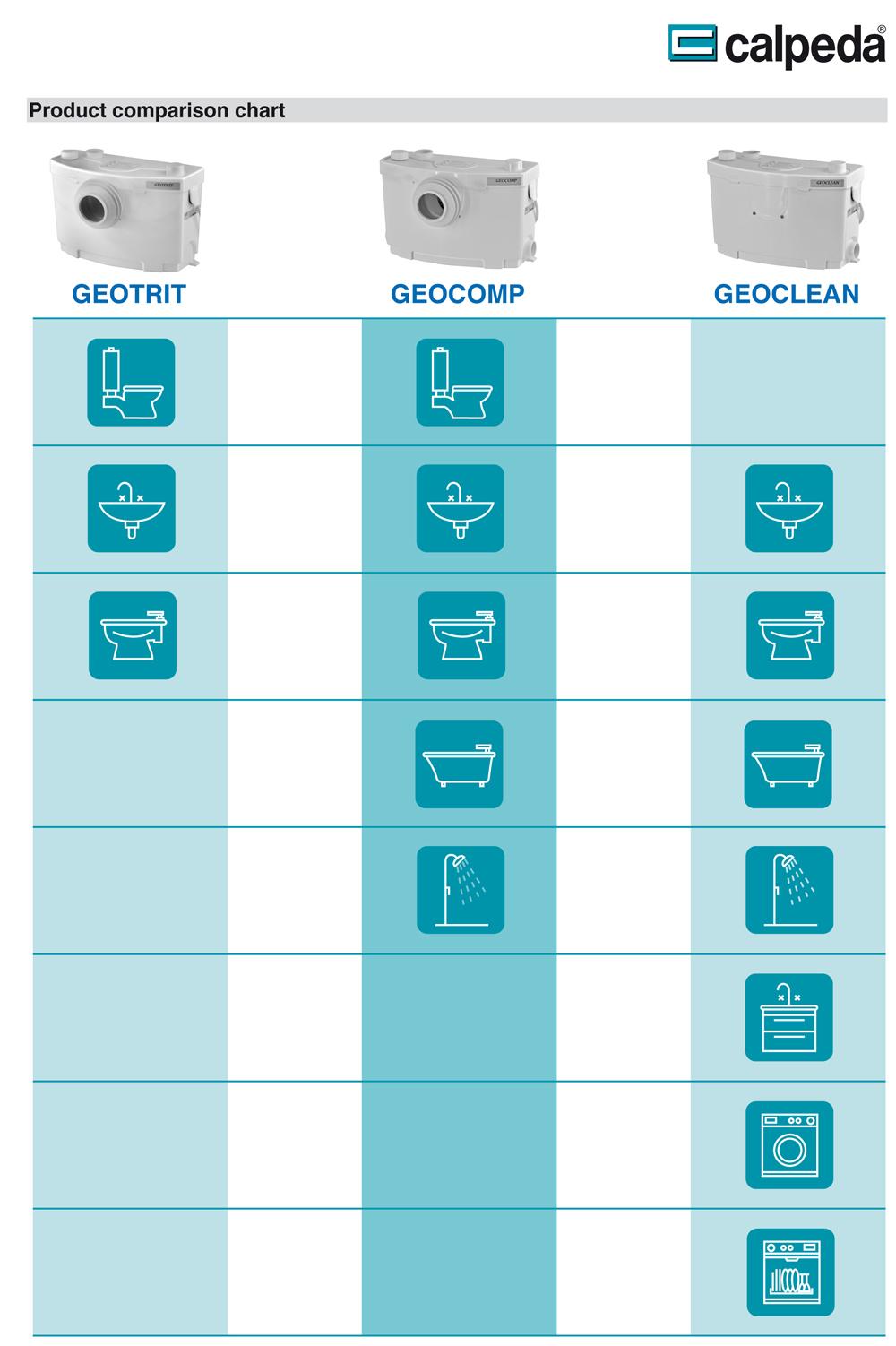washing machine comparison chart